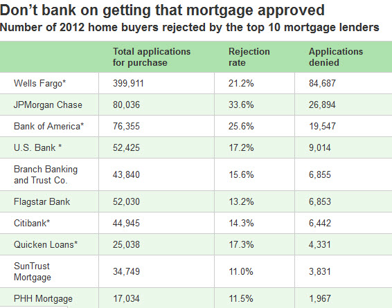 Bank rejection rate